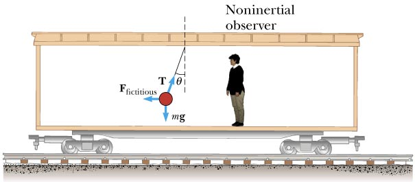 Circular Motion (and other things)